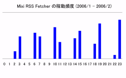 Mixi RSS Fetcherの稼動頻度